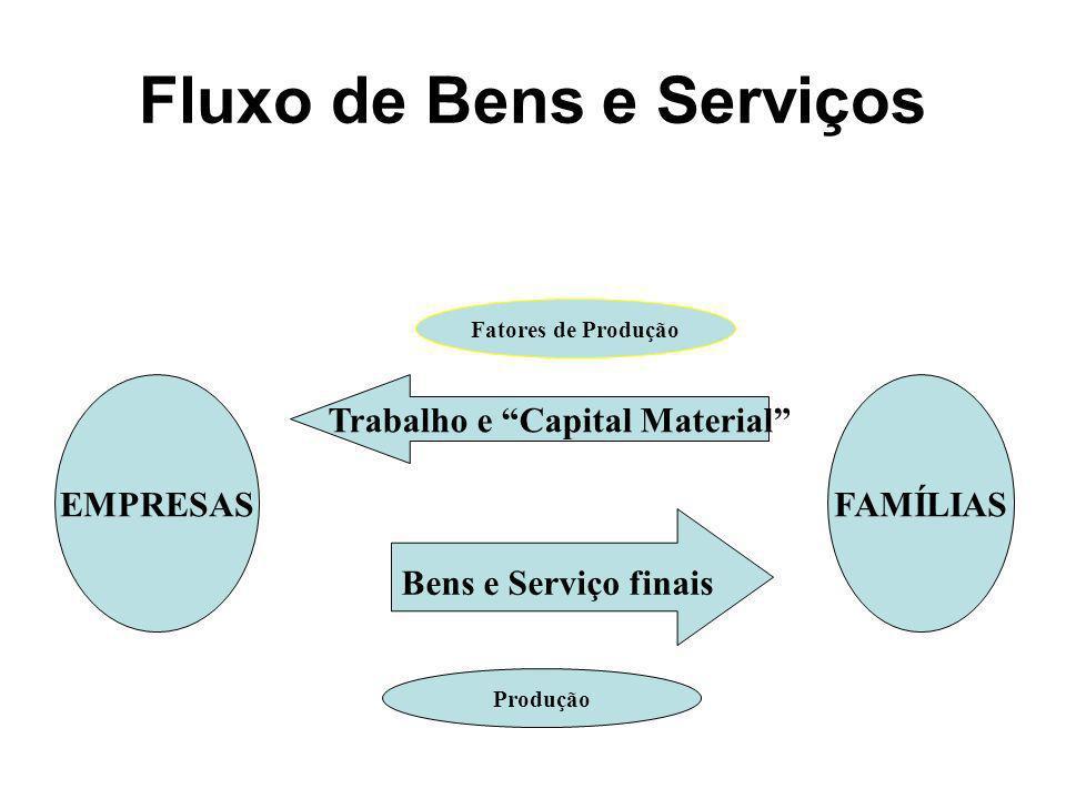 Fluxo de Bens e Serviços EMPRESASFAMÍLIAS Trabalho e Capital Material Bens e Serviço finais Fatores de Produção Produção