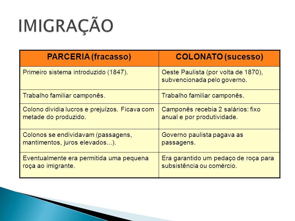 PARCERIA (fracasso)COLONATO (sucesso) Primeiro sistema introduzido (1847).Oeste Paulista (por volta de 1870), subvencionada pelo governo. Trabalho fam