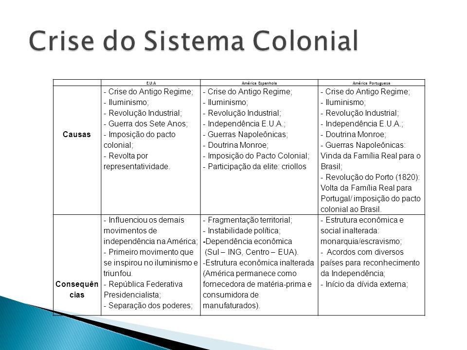E.U.AAmérica EspanholaAmérica Portuguesa Causas - Crise do Antigo Regime; - Iluminismo; - Revolução Industrial; - Guerra dos Sete Anos; - Imposição do