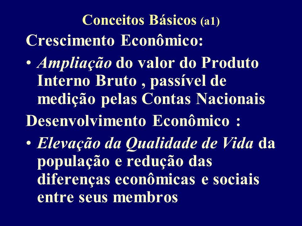 Conceitos Básicos (a1) Crescimento Econômico: Ampliação do valor do Produto Interno Bruto, passível de medição pelas Contas Nacionais Desenvolvimento