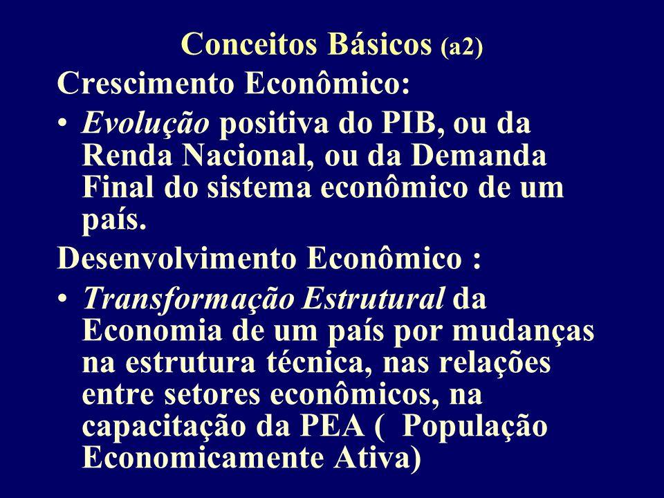 Conceitos Básicos (b) Subdesenvolvimento: Situação caracterizada por elementos econômicos e sociais que compõem uma estrutura econômico social Desenvolvimento: Processo de mudança permanente nos elementos econômicos e sociais que caracterizam um sistema econômico
