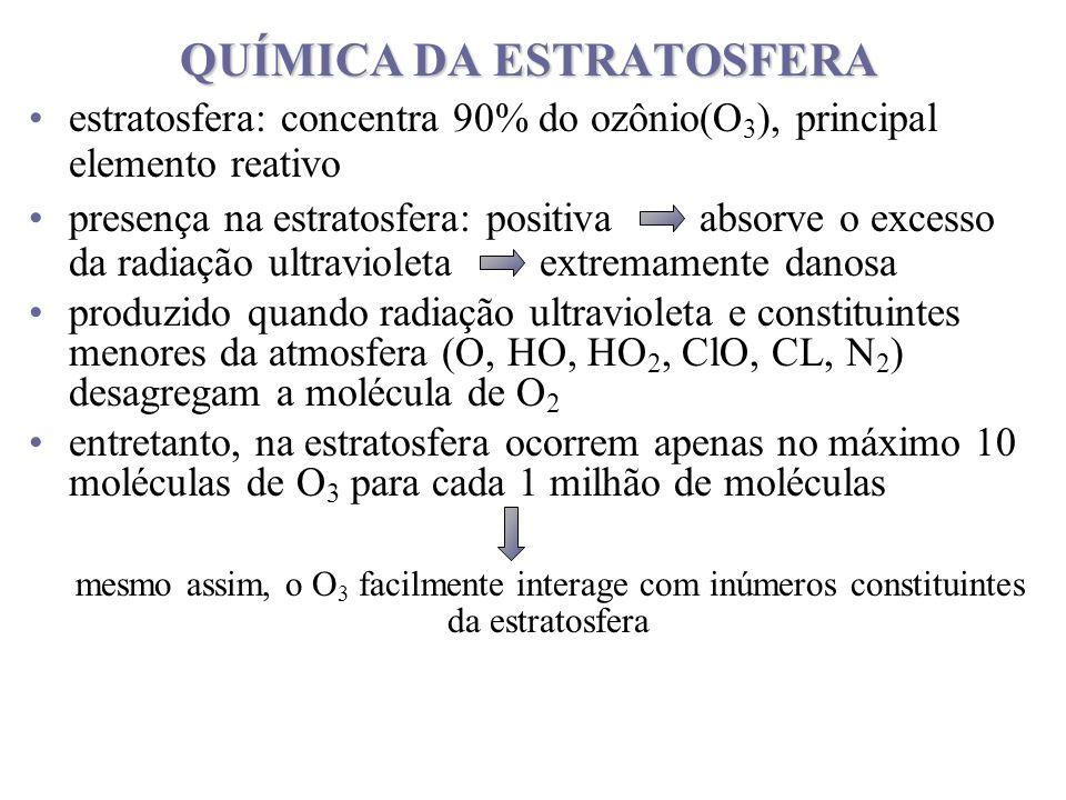 QUÍMICA DA ESTRATOSFERA estratosfera: concentra 90% do ozônio(O 3 ), principal elemento reativo presença na estratosfera: positiva absorve o excesso d