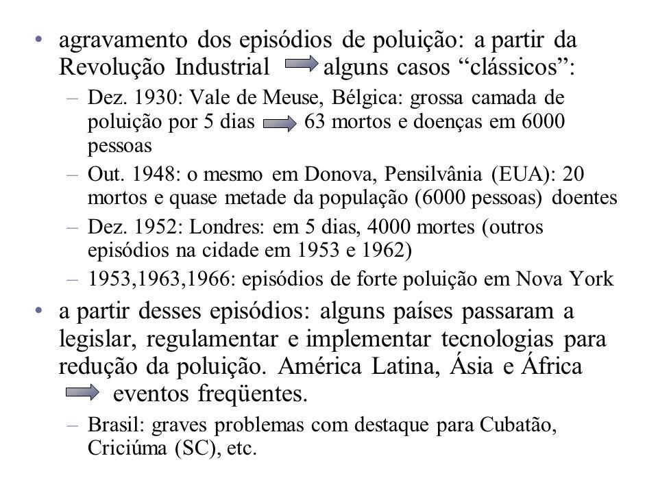 agravamento dos episódios de poluição: a partir da Revolução Industrial alguns casos clássicos: –Dez. 1930: Vale de Meuse, Bélgica: grossa camada de p
