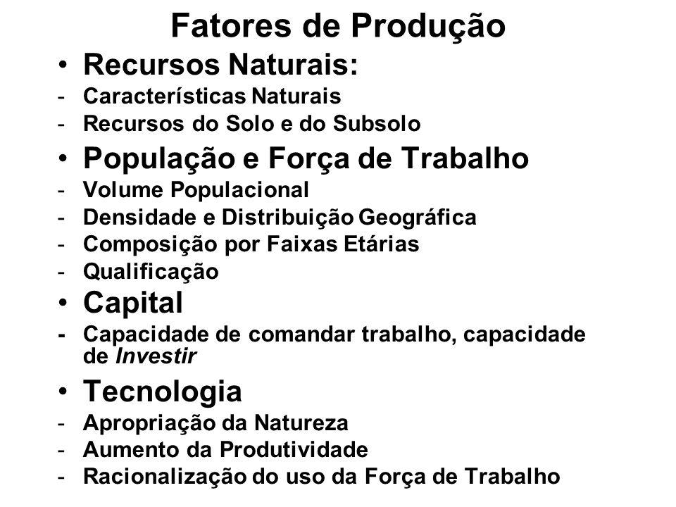 Fatores de Produção Recursos Naturais: -Características Naturais -Recursos do Solo e do Subsolo População e Força de Trabalho -Volume Populacional -De