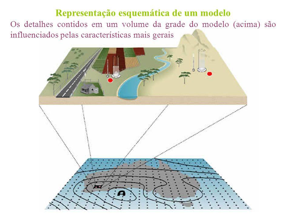 Representação esquemática de um modelo Os detalhes contidos em um volume da grade do modelo (acima) são influenciados pelas características mais gerai