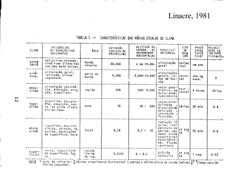 Linacre, 1981