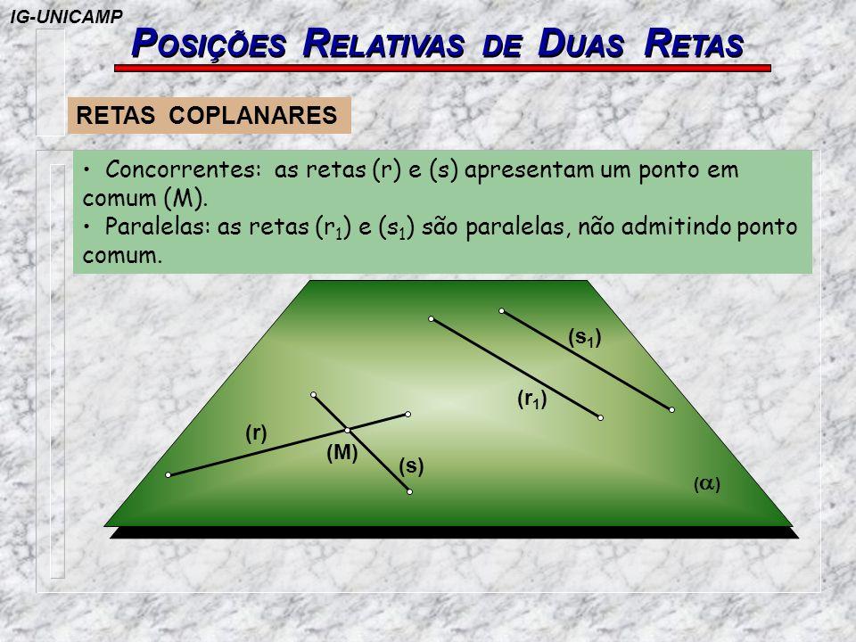 ( ) (M) (s) (r) (r 1 ) (s 1 ) Concorrentes: as retas (r) e (s) apresentam um ponto em comum (M). Paralelas: as retas (r 1 ) e (s 1 ) são paralelas, nã