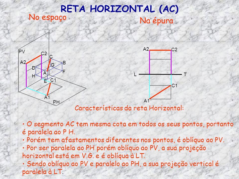RETA HORIZONTAL (AC) No espaço Na épura Características da reta Horizontal: O segmento AC tem mesma cota em todos os seus pontos, portanto é paralela