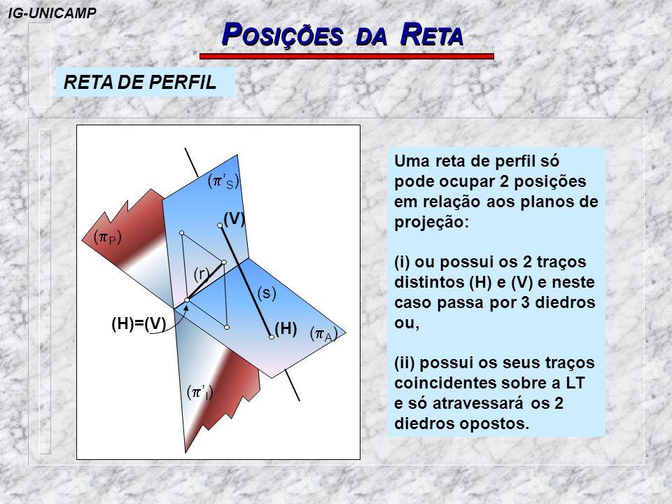 P OSIÇÕES DA R ETA Uma reta de perfil só pode ocupar 2 posições em relação aos planos de projeção: (i) ou possui os 2 traços distintos (H) e (V) e nes