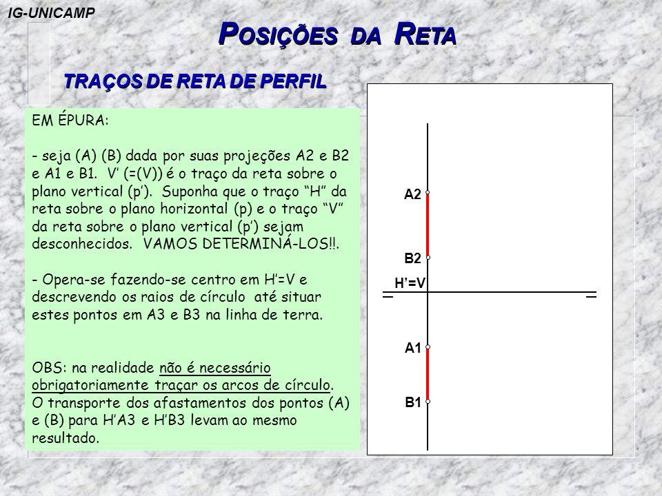 TRAÇOS DE RETA DE PERFIL P OSIÇÕES DA R ETA A2 B2 H=V A1 B1 EM ÉPURA: - seja (A) (B) dada por suas projeções A2 e B2 e A1 e B1. V (=(V)) é o traço da