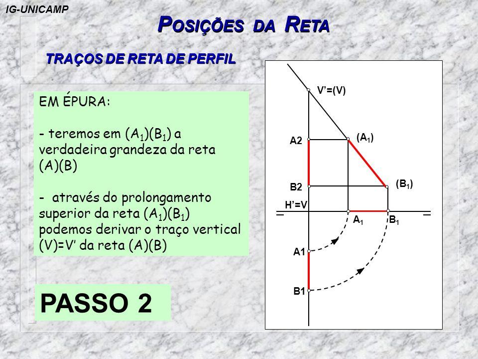 TRAÇOS DE RETA DE PERFIL P OSIÇÕES DA R ETA PASSO 2 EM ÉPURA: - teremos em (A 1 )(B 1 ) a verdadeira grandeza da reta (A)(B) - através do prolongament