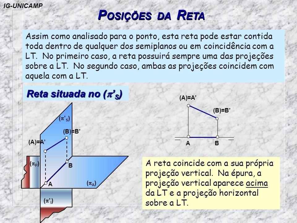P OSIÇÕES DA R ETA Assim como analisado para o ponto, esta reta pode estar contida toda dentro de qualquer dos semiplanos ou em coincidência com a LT.