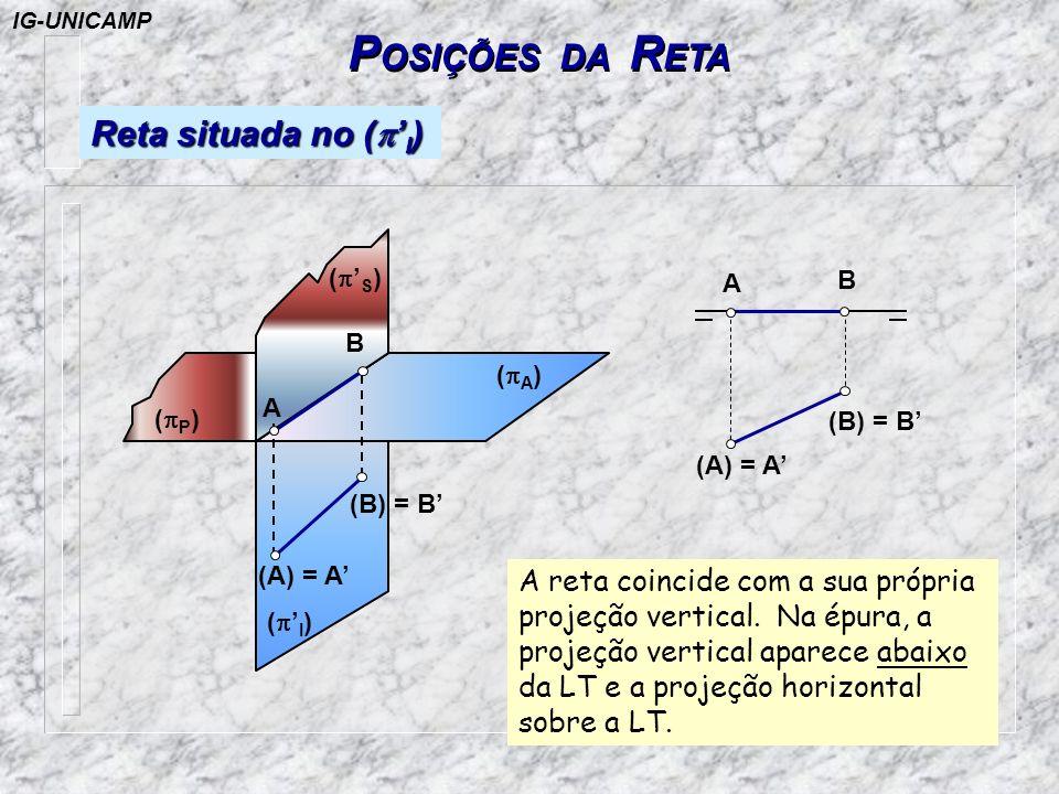 P OSIÇÕES DA R ETA Reta situada no ( I ) ( S ) ( I ) ( A ) ( P ) (A) = A (B) = B A B A B (A) = A (B) = B A reta coincide com a sua própria projeção ve