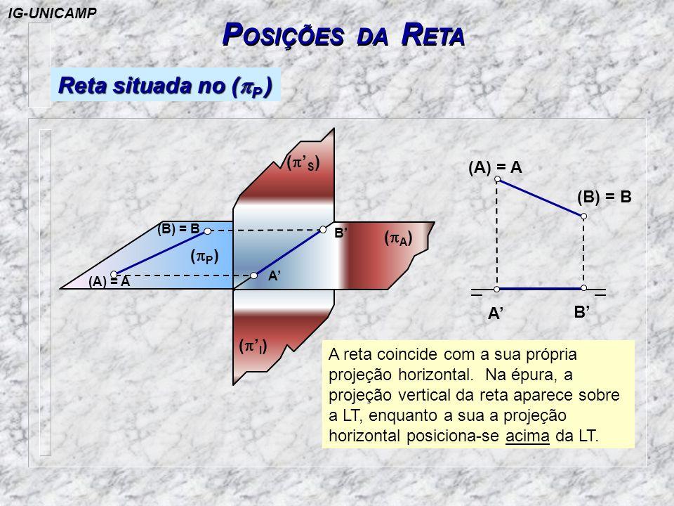 P OSIÇÕES DA R ETA Reta situada no ( P ) A reta coincide com a sua própria projeção horizontal. Na épura, a projeção vertical da reta aparece sobre a
