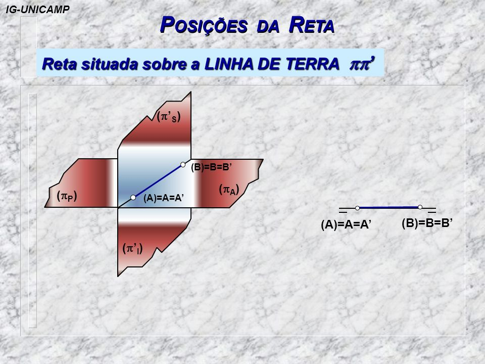 P OSIÇÕES DA R ETA Reta situada sobre a LINHA DE TERRA Reta situada sobre a LINHA DE TERRA (B)=B=B (A)=A=A ( I ) ( A ) (A)=A=A (B)=B=B ( P ) ( S ) IG-