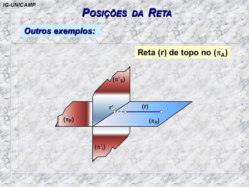 P OSIÇÕES DA R ETA Outros exemplos: ( P ) ( S ) ( A ) r ( I ) (r) Reta (r) de topo no ( A ) IG-UNICAMP