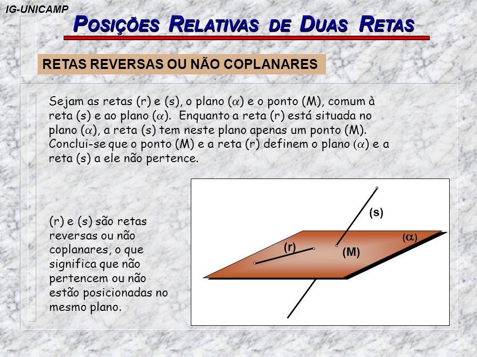 P OSIÇÕES R ELATIVAS DE D UAS R ETAS RETAS COPLANARES Sejam as retas (r) e (s), o plano ( ) e o ponto (M), comum às retas (r) e (s) e ao plano ( ).