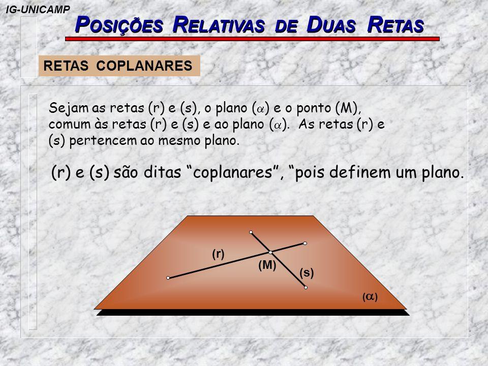 P OSIÇÕES R ELATIVAS DE D UAS R ETAS RETAS COPLANARES Sejam as retas (r) e (s), o plano ( ) e o ponto (M), comum às retas (r) e (s) e ao plano ( ). As