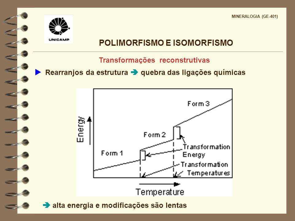 POLIMORFISMO E ISOMORFISMO MINERALOGIA (GE-401) Transformações reconstrutivas Rearranjos da estrutura quebra das ligações químicas alta energia e modi