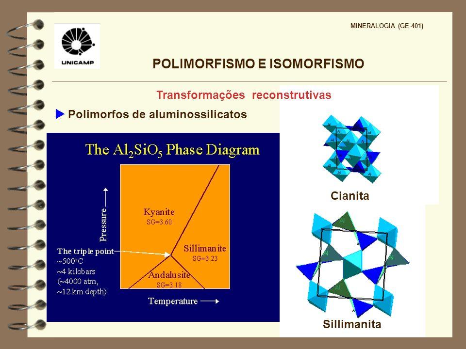 POLIMORFISMO E ISOMORFISMO MINERALOGIA (GE-401) Transformações reconstrutivas Cianita Sillimanita Polimorfos de aluminossilicatos