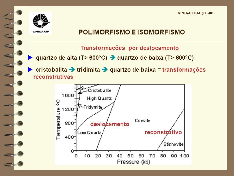POLIMORFISMO E ISOMORFISMO MINERALOGIA (GE-401) Transformações por deslocamento quartzo de alta (T> 600°C) quartzo de baixa (T> 600°C) cristobalita tr