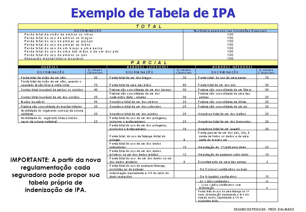 SEGURO DE PESSOAS - PROF. DAL MASO Exemplo de Tabela de IPA IMPORTANTE: A partir da nova regulamentação cada seguradora pode propor sua tabela própria