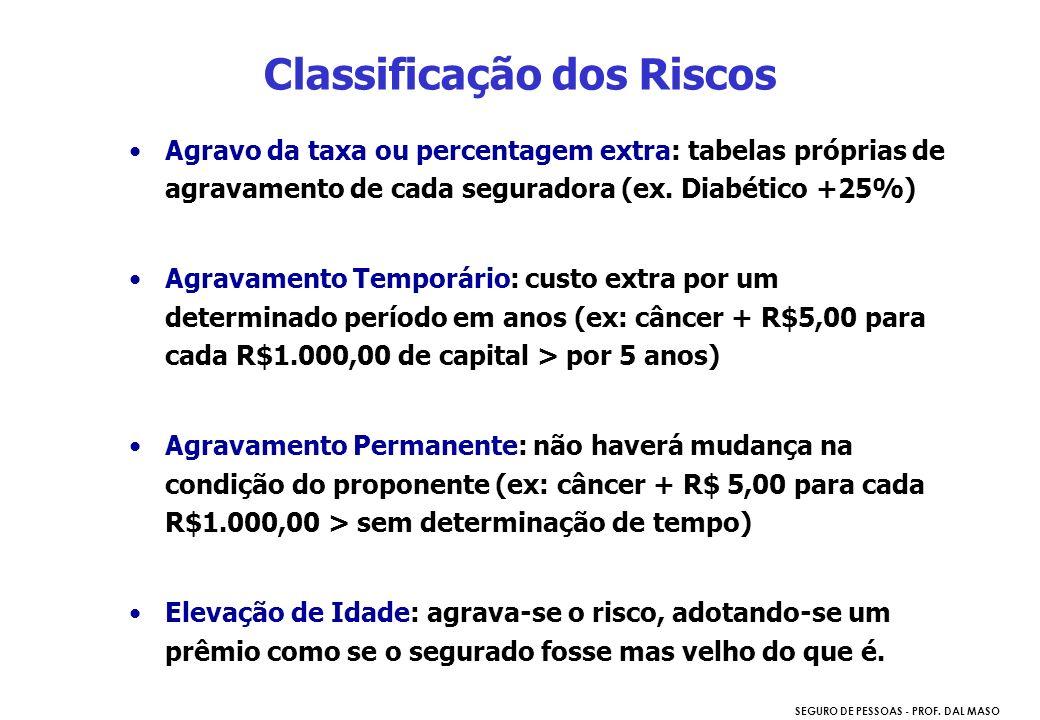 SEGURO DE PESSOAS - PROF. DAL MASO Agravo da taxa ou percentagem extra: tabelas próprias de agravamento de cada seguradora (ex. Diabético +25%) Agrava
