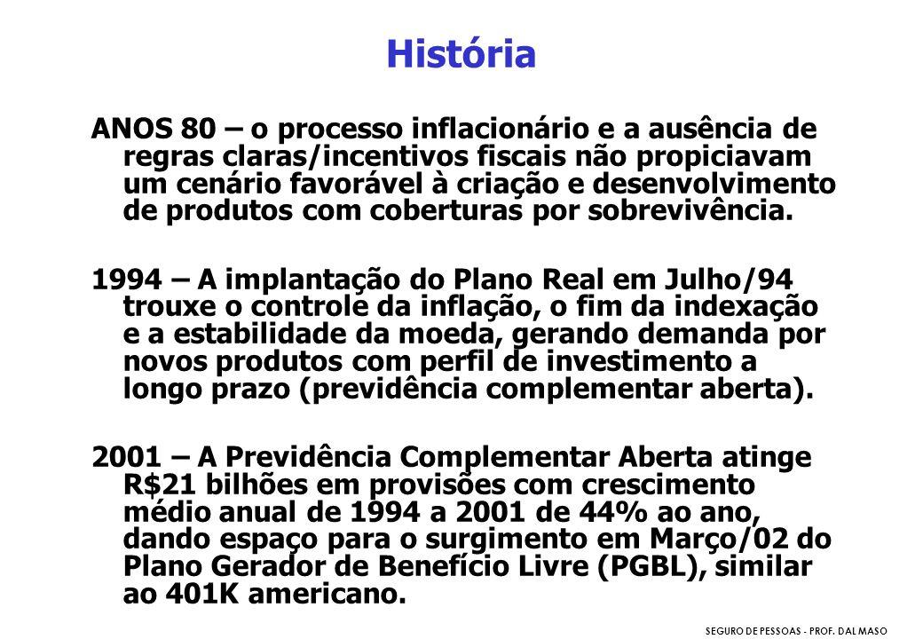 SEGURO DE PESSOAS - PROF. DAL MASO História ANOS 80 – o processo inflacionário e a ausência de regras claras/incentivos fiscais não propiciavam um cen