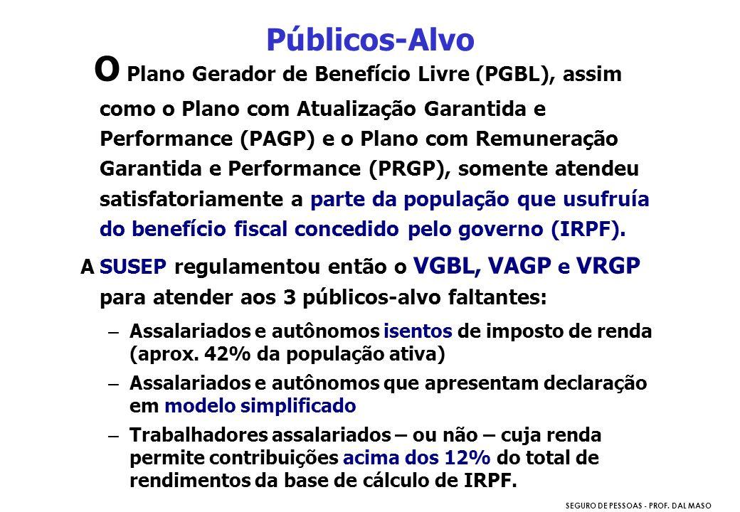 SEGURO DE PESSOAS - PROF. DAL MASO O Plano Gerador de Benefício Livre (PGBL), assim como o Plano com Atualização Garantida e Performance (PAGP) e o Pl