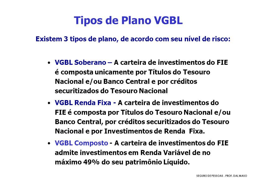 SEGURO DE PESSOAS - PROF. DAL MASO Existem 3 tipos de plano, de acordo com seu nível de risco: VGBL Soberano – A carteira de investimentos do FIE é co