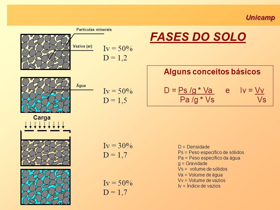 FASES DO SOLO Carga Iv = 50% D = 1,2 Iv = 50% D = 1,5 Iv = 30% D = 1,7 Iv = 50% D = 1,7 Água Vazios (ar) Partículas minerais D = Densidade Ps = Peso e