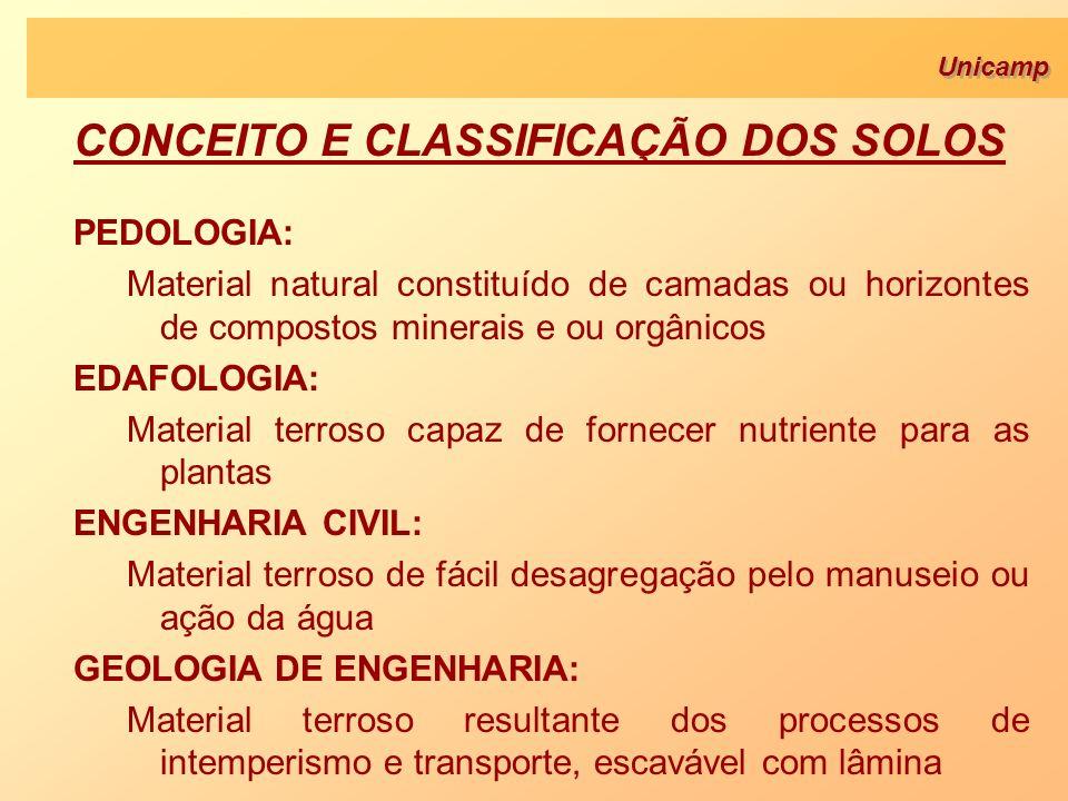 Unicamp CONCEITO E CLASSIFICAÇÃO DOS SOLOS PEDOLOGIA: Material natural constituído de camadas ou horizontes de compostos minerais e ou orgânicos EDAFO