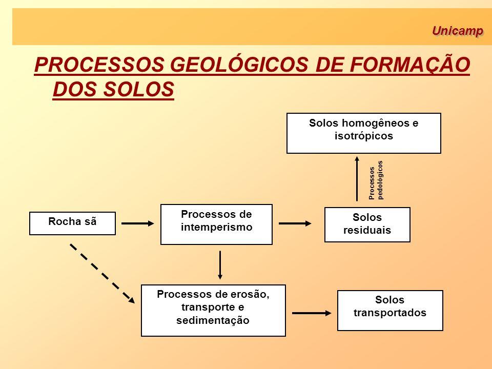Unicamp PROCESSOS GEOLÓGICOS DE FORMAÇÃO DOS SOLOS Processos pedológicos Rocha sã Processos de intemperismo Solos residuais Processos de erosão, trans
