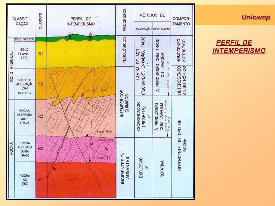 Unicamp SOLOS RESIDUAIS CONCEITO São solos produzidos pela desagregação das rochas.