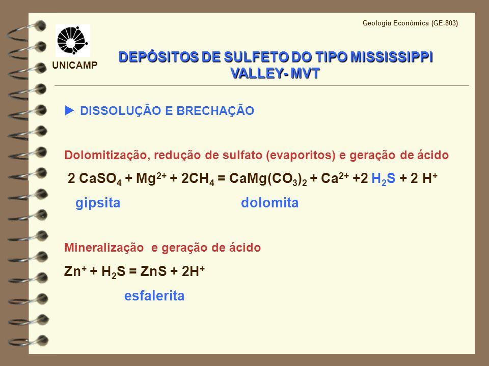 UNICAMP Geologia Econômica (GE-803) DEPÓSITOS DE SULFETO DO TIPO MISSISSIPPI VALLEY- MVT DISSOLUÇÃO E BRECHAÇÃO Dolomitização, redução de sulfato (eva