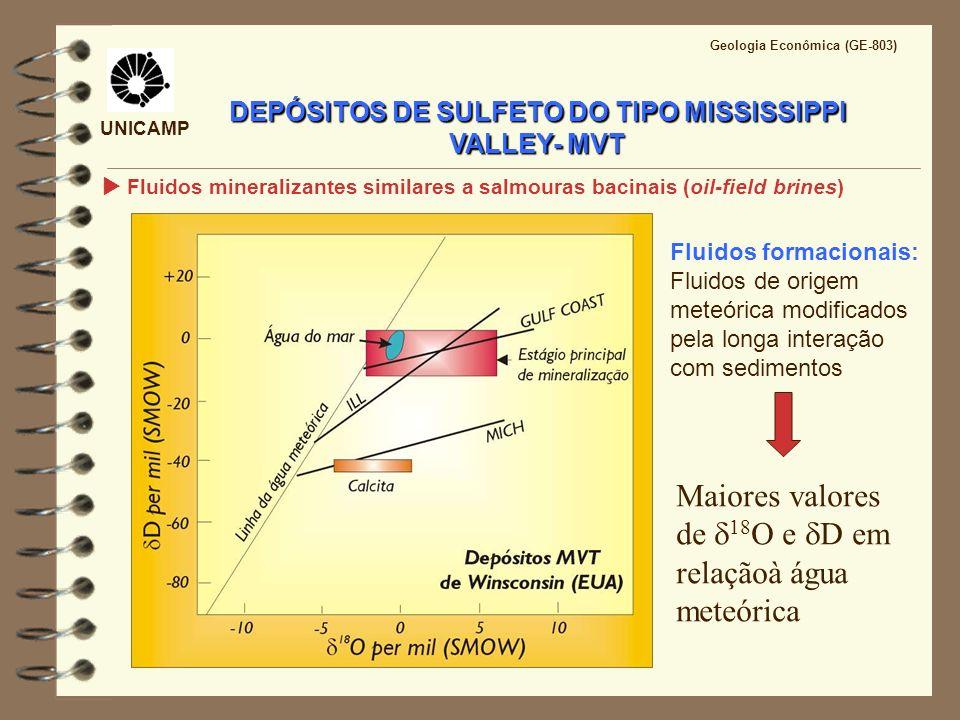 UNICAMP Geologia Econômica (GE-803) DEPÓSITOS DE SULFETO DO TIPO MISSISSIPPI VALLEY- MVT Fluidos mineralizantes similares a salmouras bacinais (oil-fi