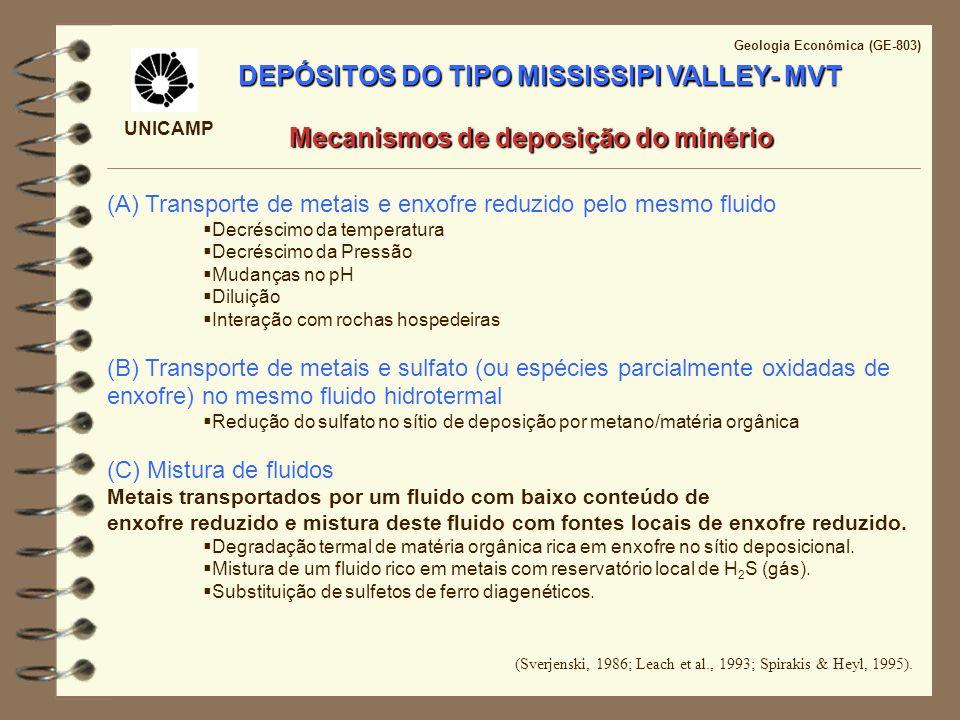 UNICAMP Geologia Econômica (GE-803) DEPÓSITOS DO TIPO MISSISSIPI VALLEY- MVT Mecanismos de deposição do minério (A) Transporte de metais e enxofre red