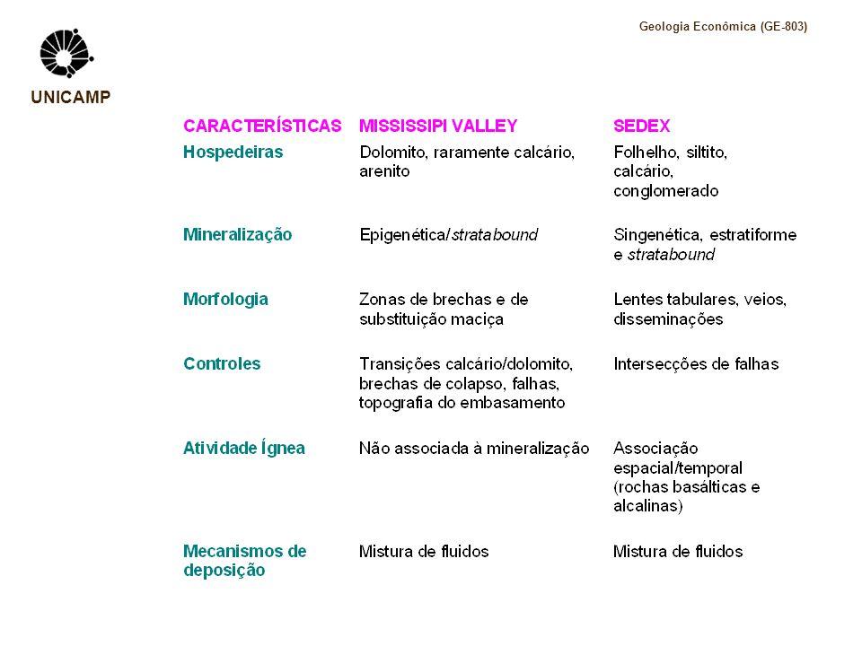 Geologia Econômica (GE-803) UNICAMP