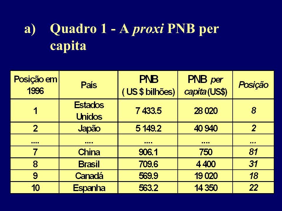a)Quadro 1 - A proxi PNB per capita