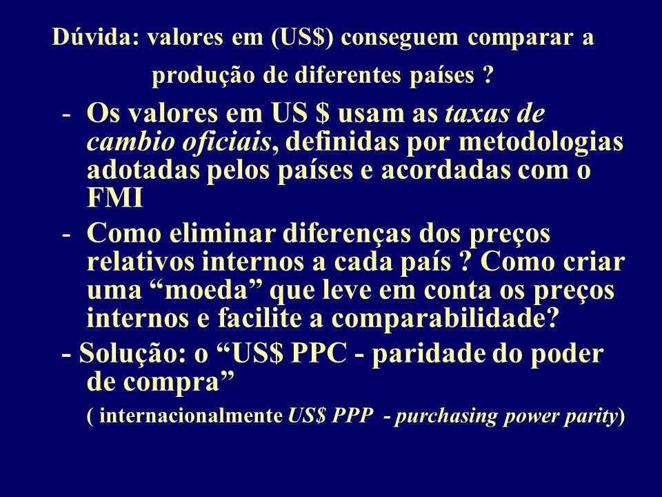 Dúvida: valores em (US$) conseguem comparar a produção de diferentes países ? -Os valores em US $ usam as taxas de cambio oficiais, definidas por meto