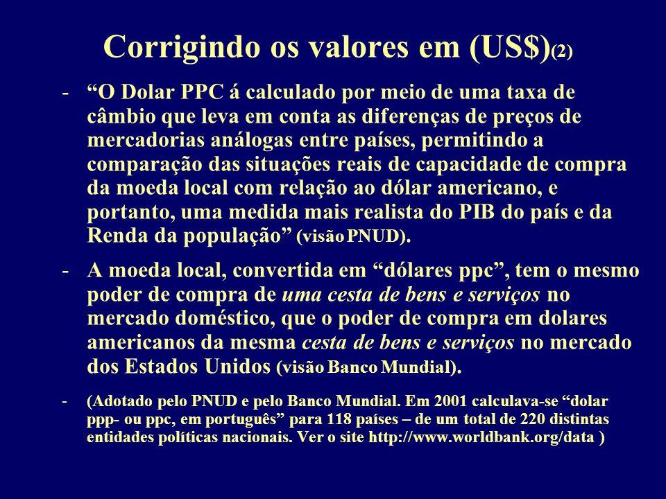 Corrigindo os valores em (US$) (2) -O Dolar PPC á calculado por meio de uma taxa de câmbio que leva em conta as diferenças de preços de mercadorias an