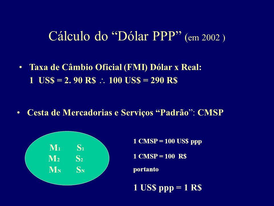Cálculo do Dólar PPP ( em 2002 ) M1S1M2S2MNSNM1S1M2S2MNSN Cesta de Mercadorias e Serviços Padrão: CMSP 1 CMSP = 100 US$ ppp 1 CMSP = 100 R$ Taxa de Câ