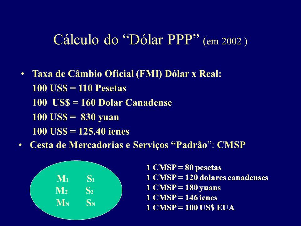 Cálculo do Dólar PPP ( em 2002 ) M1S1M2S2MNSNM1S1M2S2MNSN Cesta de Mercadorias e Serviços Padrão: CMSP 1 CMSP = 80 pesetas 1 CMSP = 120 dolares canade