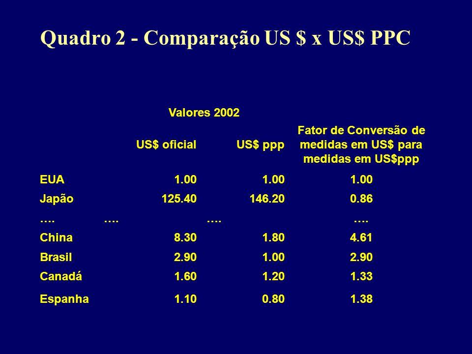 Quadro 2 - Comparação US $ x US$ PPC Valores 2002 US$ oficialUS$ ppp Fator de Conversão de medidas em US$ para medidas em US$ppp EUA1.00 Japão125.4014