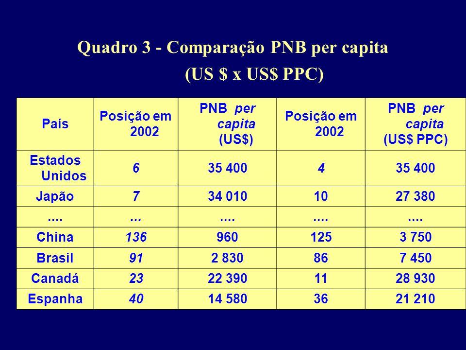 Quadro 3 - Comparação PNB per capita (US $ x US$ PPC) País Posição em 2002 PNB per capita (US$) Posição em 2002 PNB per capita (US$ PPC) Estados Unido