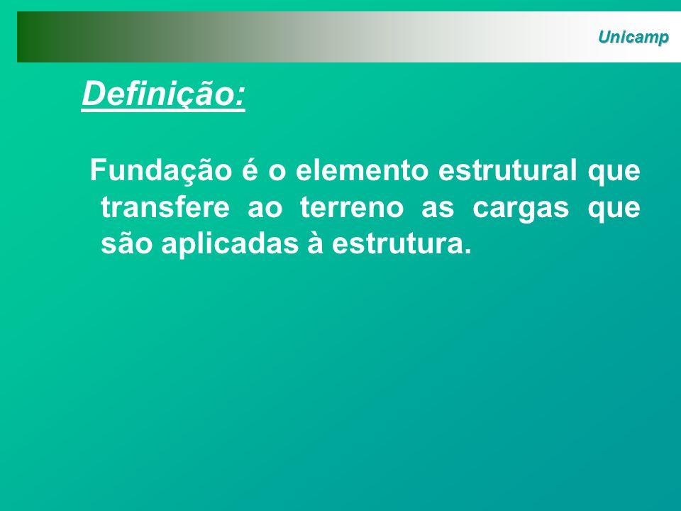 Fundações de Edifícios Projeto do edifício Cálculo das cargas Investigação do terreno Definição do tipo e fundação (controlado) (não controlado)