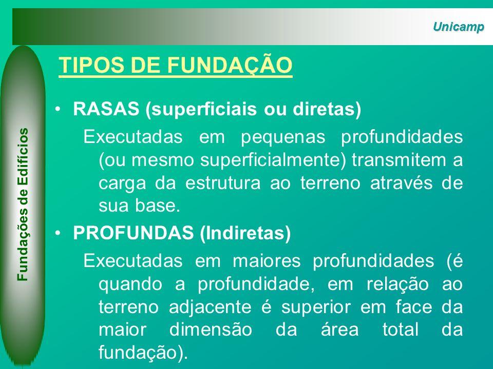 Tipos de fundações rasas Fundações de Edifícios BLOCO