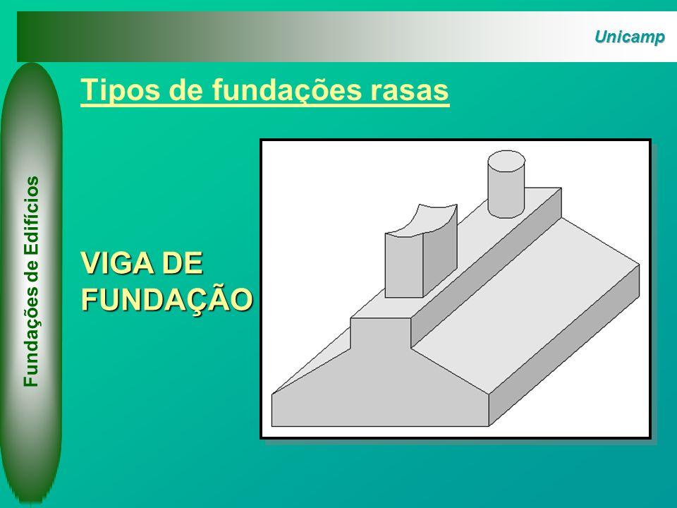 Fundações de Edifícios superfície do terreno Bulbo de Pressões TRANFERÊNCIA DE CARGAS