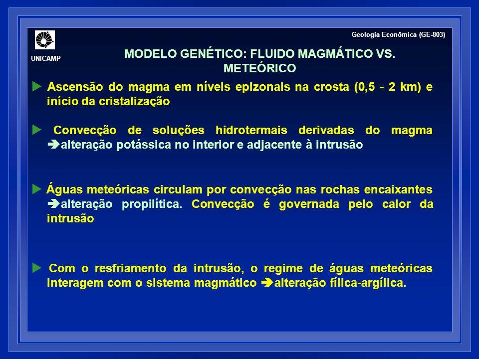 MODELO GENÉTICO: FLUIDO MAGMÁTICO VS.