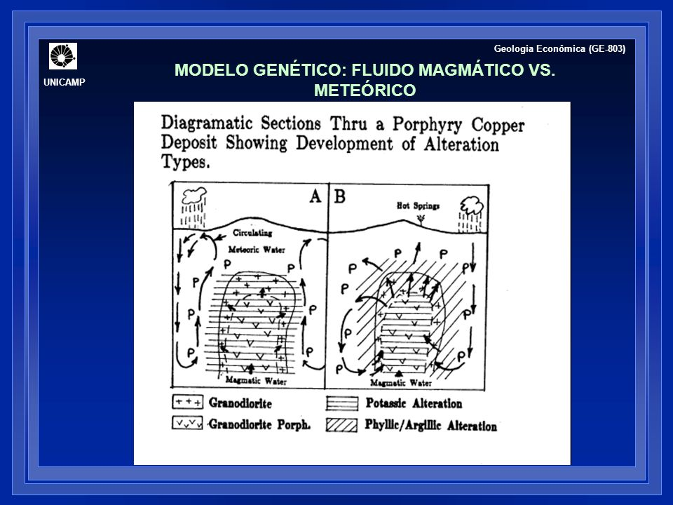 UNICAMP Geologia Econômica (GE-803) MODELO GENÉTICO: FLUIDO MAGMÁTICO VS. METEÓRICO